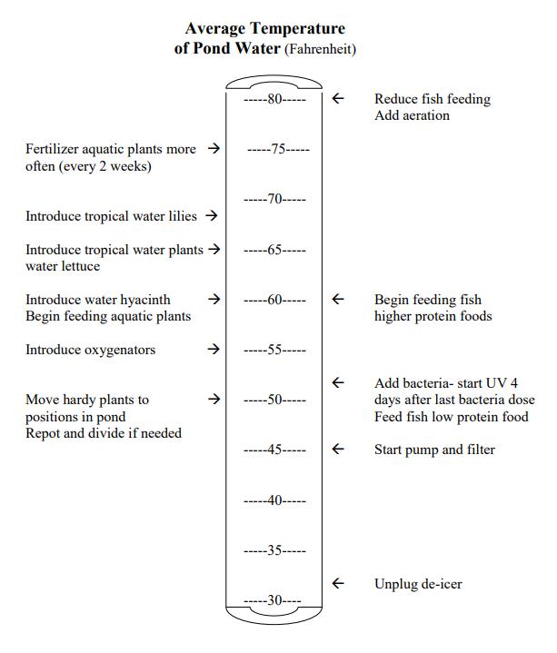 Temperature Guidelines
