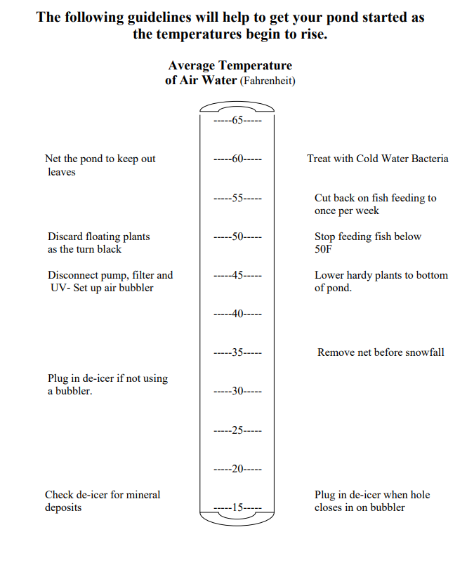 Temperature Guidelines